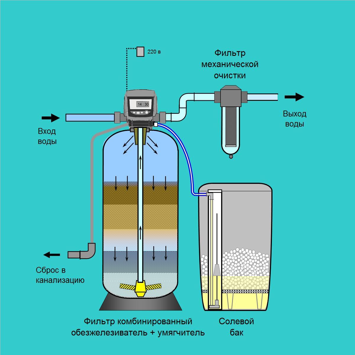 Очистка воды от железа и марганца своими руками 34