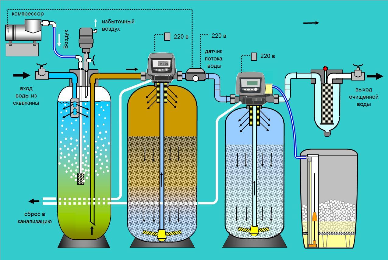 Кремниевый фильтр для воды своими руками