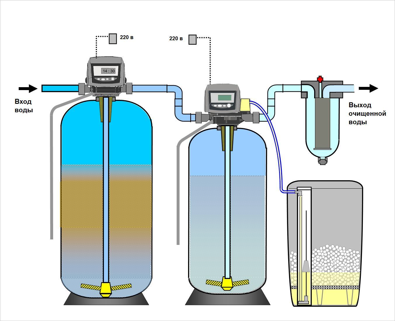 Фильтр для умягчения воды своими руками 24