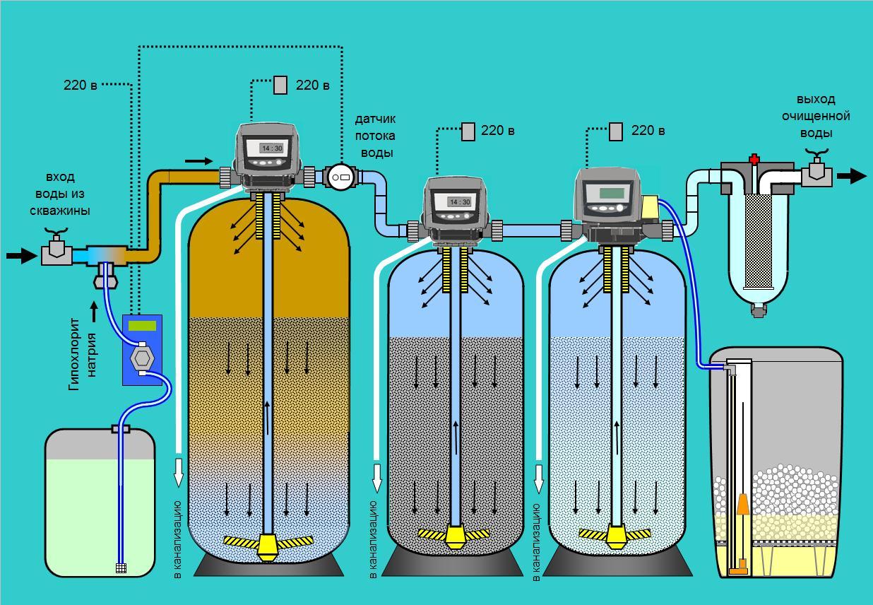 Установка дозирования гипохлорита натрия схема5